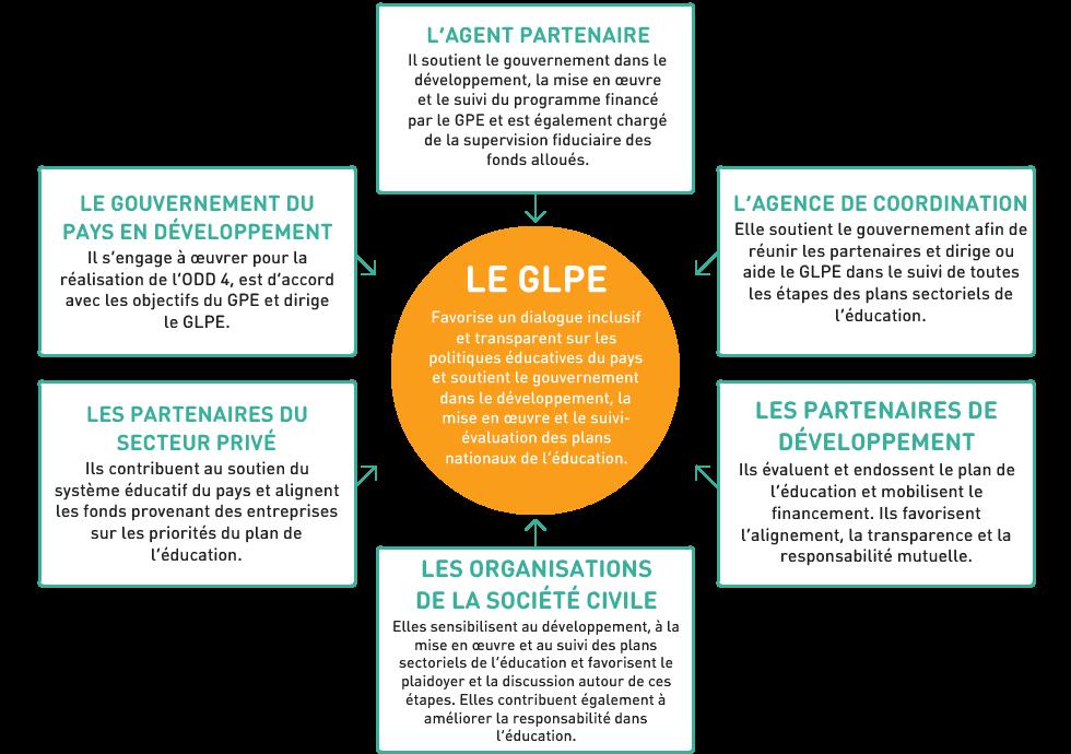 Composition des groupes locaux des partenaires de l'éducation