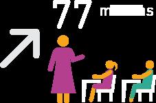 77 millions d'enfants en plus inscrits au primaire entre 2002 et 2016