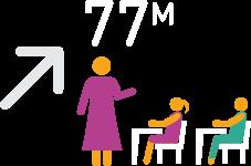 77 million more children in primary school between 2002 and 2016
