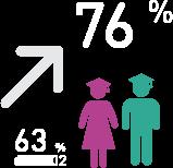 76 % d'enfants ayant achevé leurs études en 2015