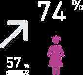 74 % de filles ayant achevé le primaire en 2015