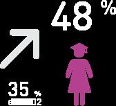 48 % de filles ayant achevé le 1er cycle du secondaire en 2015