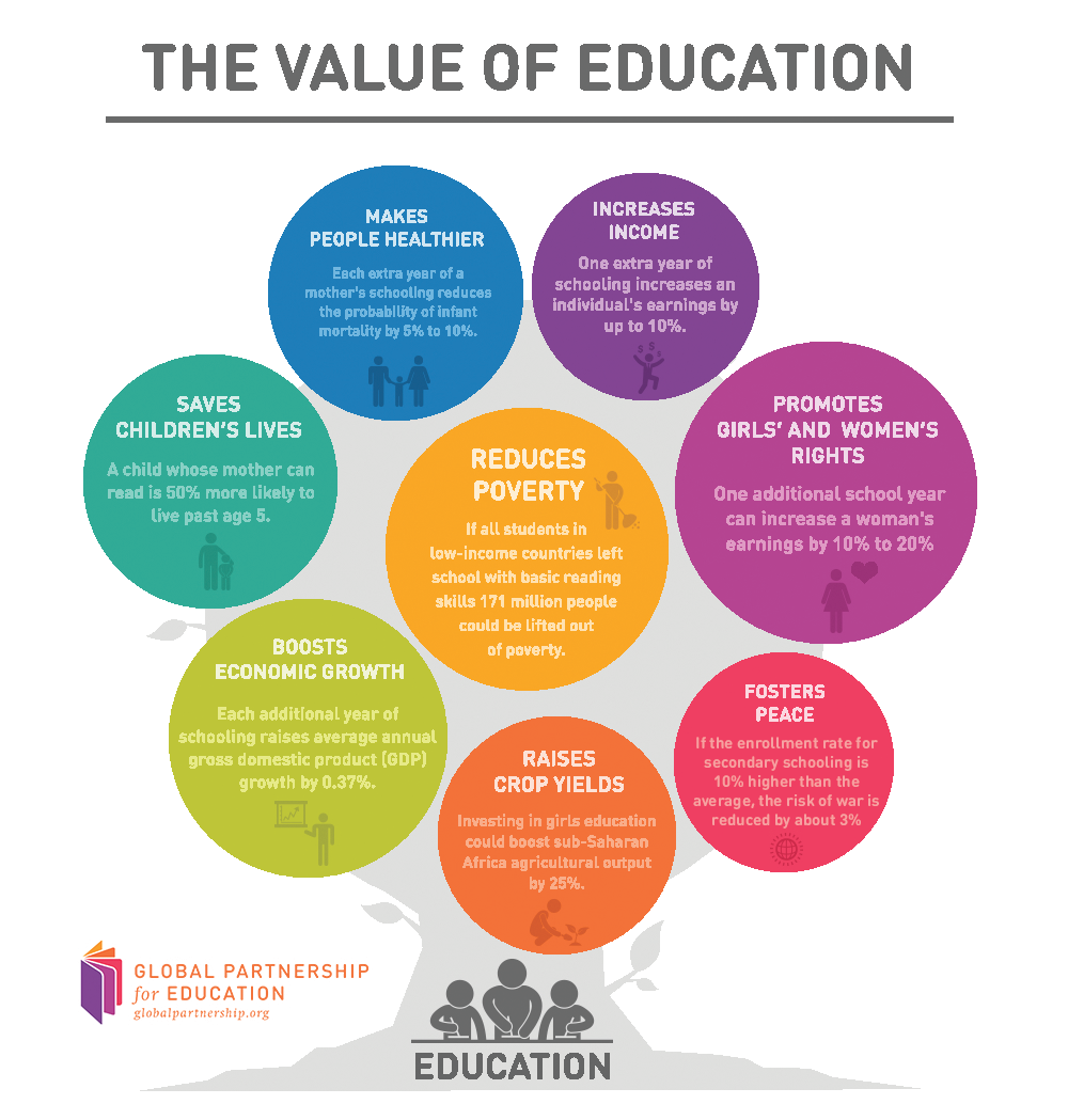 the value of education The best quotes on the value of education here are some of the best quotes on the value of educationwhich includes some of the greatest thinkers and.