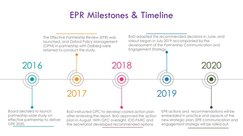 EPR Milestones and Timeline