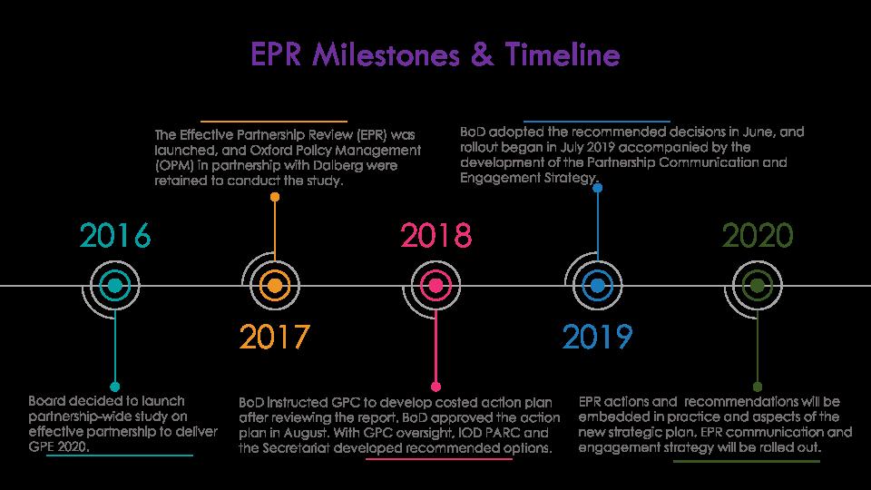 EPR Milestones and timeline