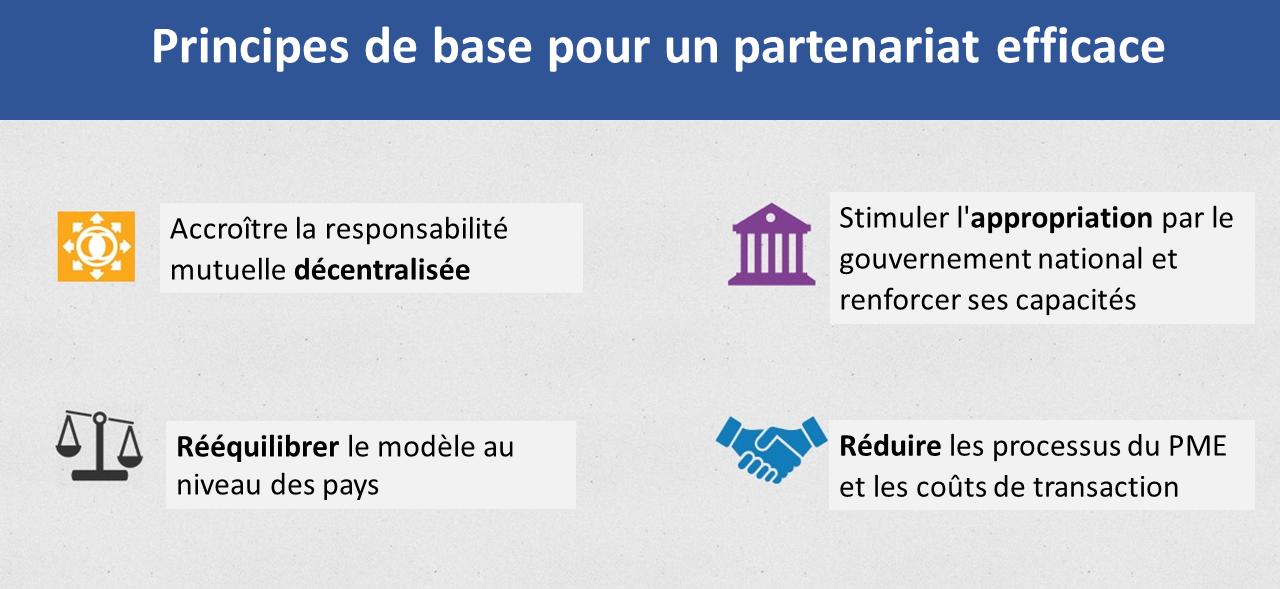 Principes de base pour un partenariat efficace
