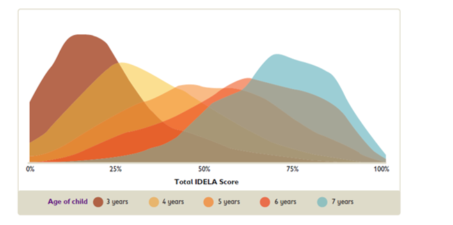 Figure 1. Distribution of Total IDELA scores by age (n=20,361)