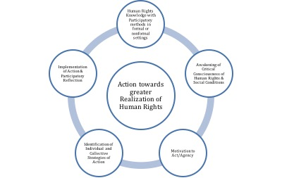 Figure-Actions towards greater realization of human rights