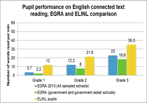 Pupil performance on English connected text reading, EGRA and ELINL comparison