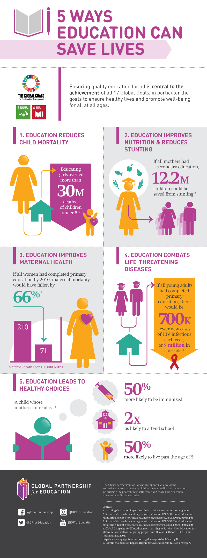 Infographic: 5 ways education saves lives
