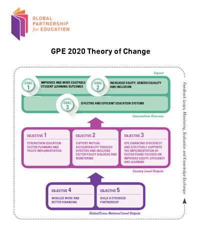 GPE Theory of Change