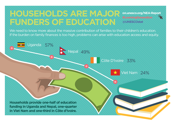 Households are major funders of education