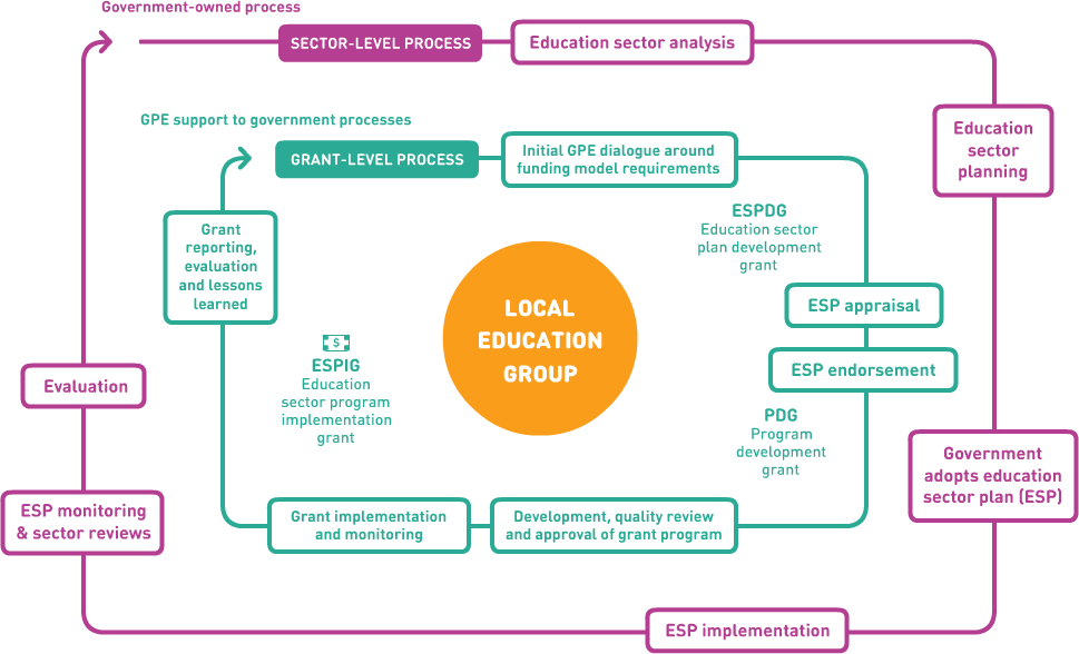 Composition of local education groups