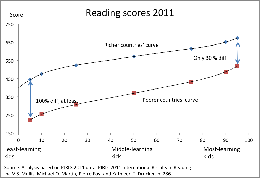 How Much Are Kids Learning In Poor Countries Vs Rich Countries - Rich countries and poor countries