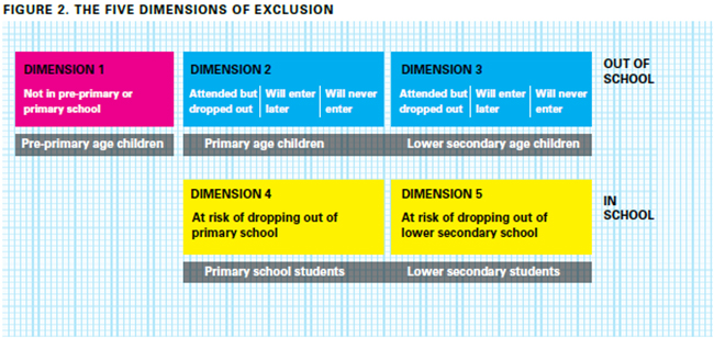 Five dimensions of exclusion from the OOSCI Operational Manual