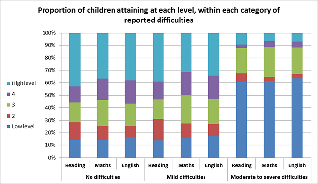 Proportion of children attaining each level, within each category of reported difficulties