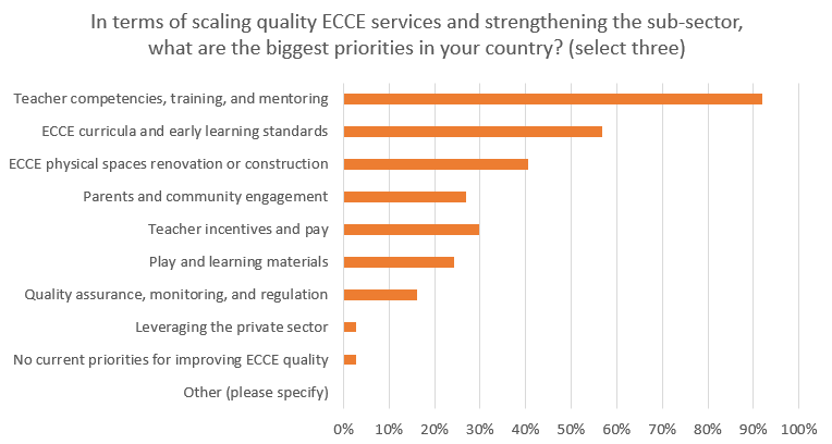 Priorities to scale up quality ECCE are based on existing approaches