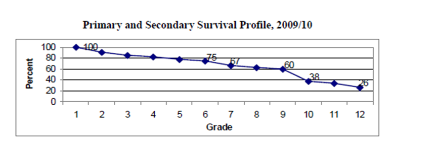 Source: The Gambia Country Status Report 2011