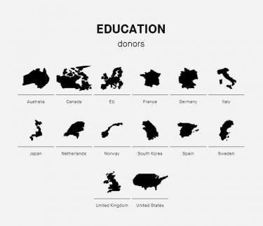 The DONOR Tracker is a free, independent and publicly available one-stop knowledge platform on all major OECD DAC donors who collectively provide 90% of official development assistance.