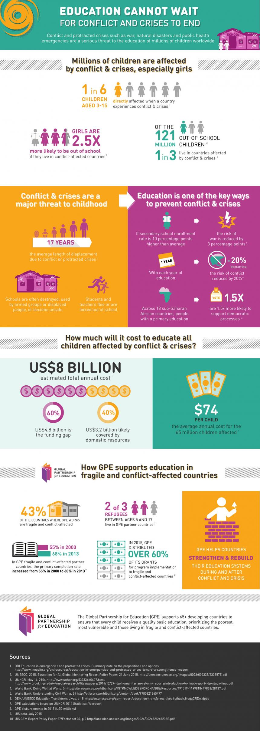 Infographic: Education cannot wait for conflict and crises to end