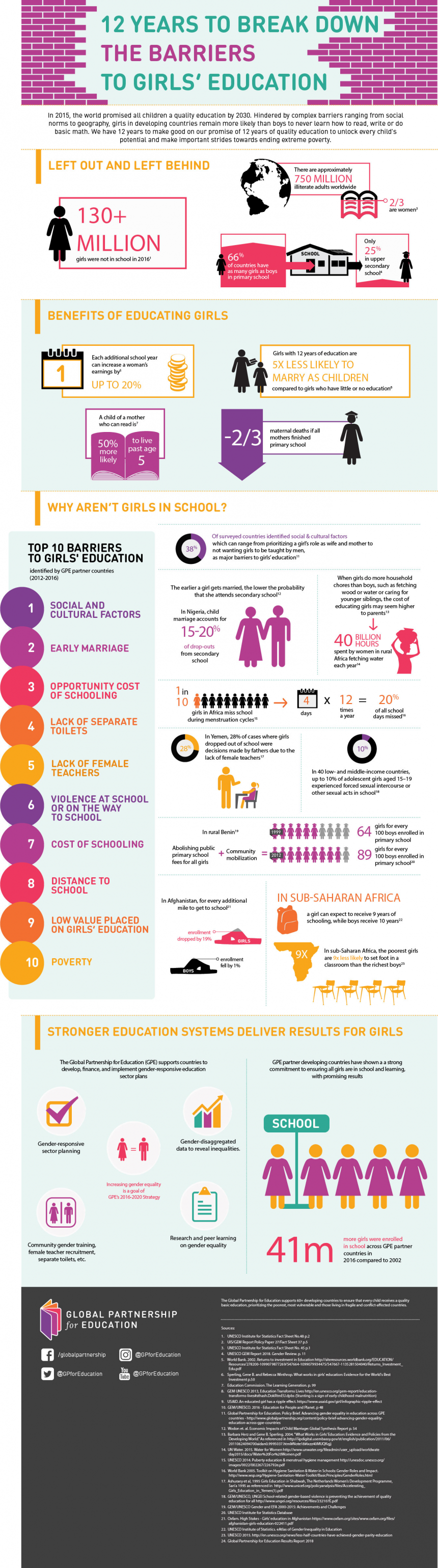 12 years to break down the barriers to girls' education