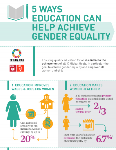 5 ways education can help achieve gender equality INFOGRAPHIC