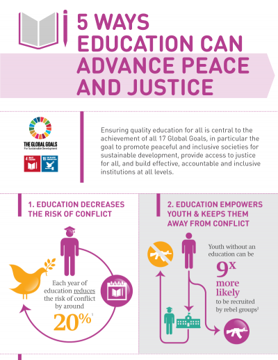 5 ways education can advance peace and justice INFOGRAPHIC