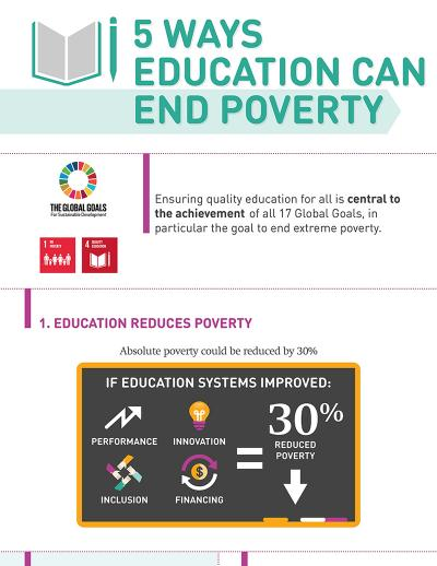 5 ways education can end poverty INFOGRAPHIC. Credit:GPE