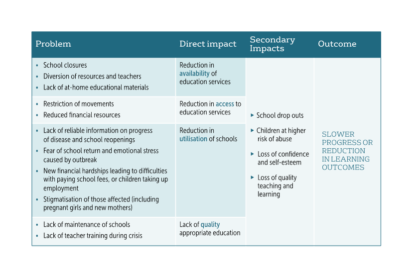 ACAP's model on the negative impacts of disease outbreaks on children's learning, safety and wellbeing.