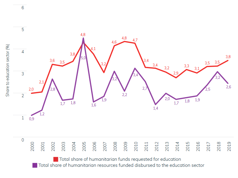 Figure 2: Education as a share of total humanitarian aid (%)