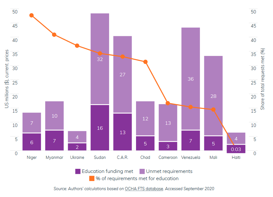 Figure 3: 10 of the 11 'forgotten crises' that issued an education appeal had less than 50% of their requests funded in 2019