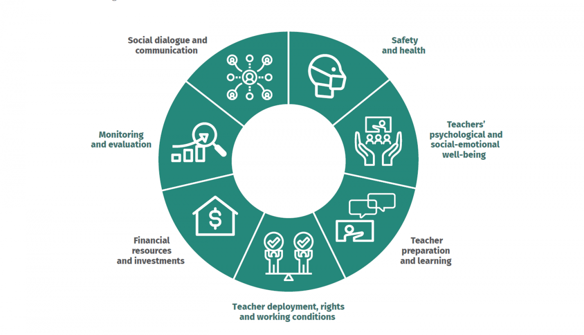 Figure 1. Seven dimensions to support teachers and staff as schools reopen