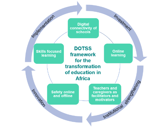 The DOTSS framework for the transformation of education in Africa