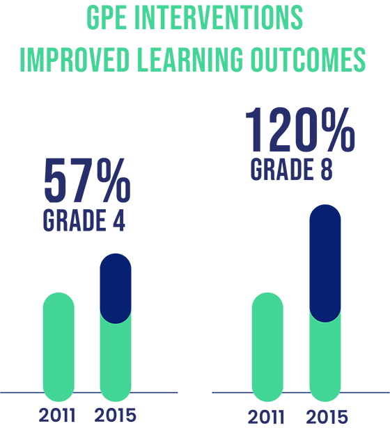 GPE interventions improved learning outcomes