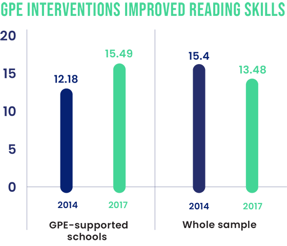 GPE interventions improved reading skills