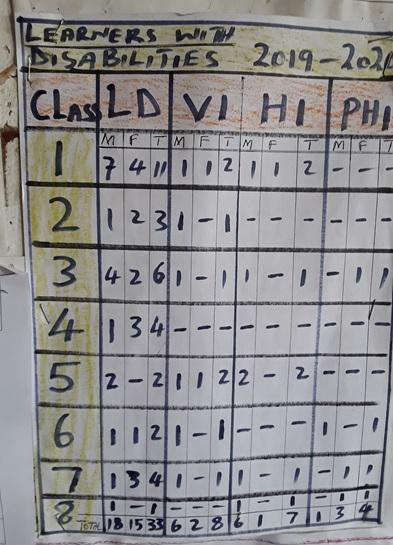 A board at a primary school in Malawi shows the type of disabilities students have