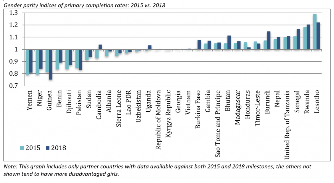 Gender parity indices of primary completion rates: 2015 vs. 2018