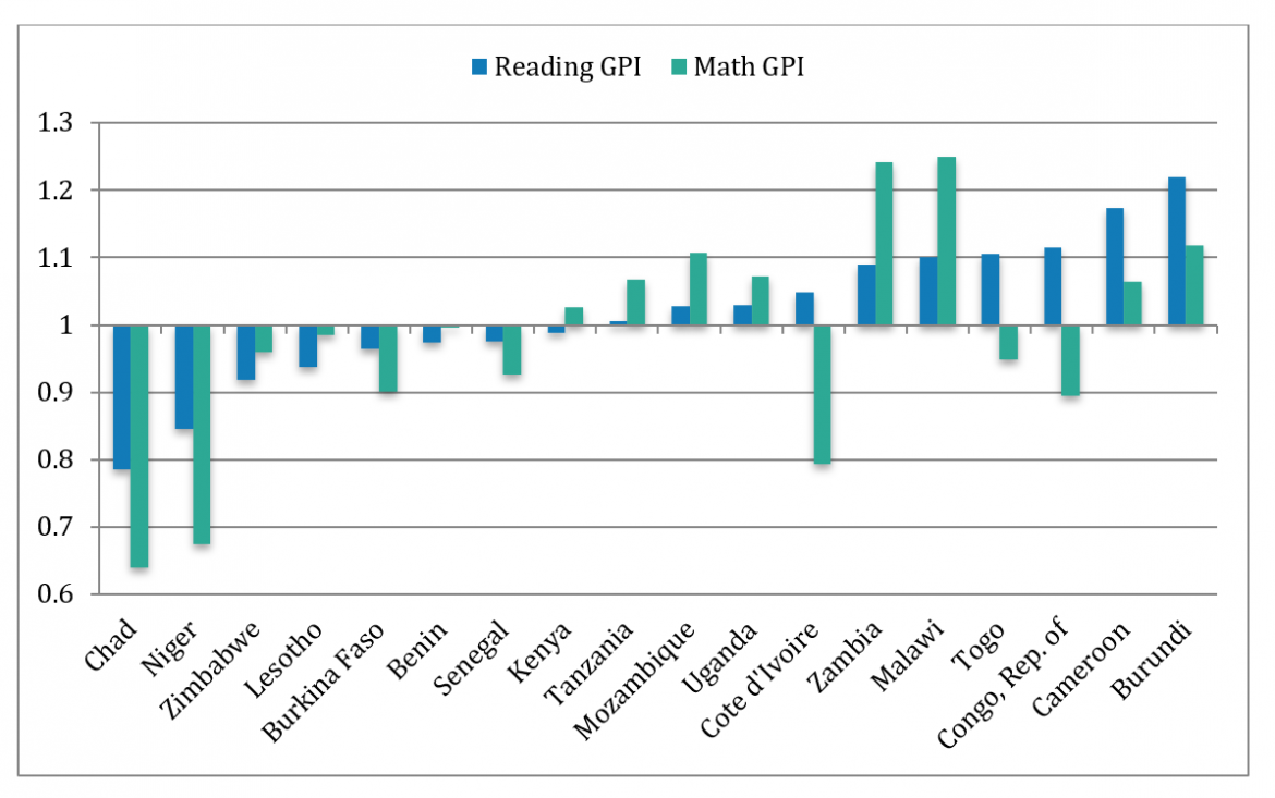 Proportion of students achieving the minimum proficiency level in reading and mathematics