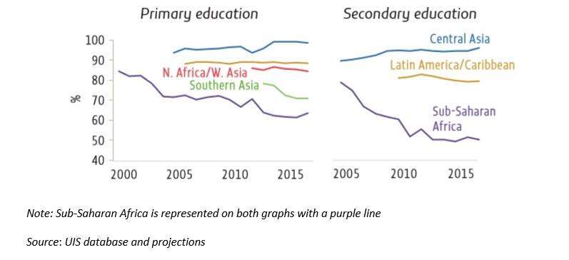 Percentage of trained teachers by region, 2000–2017