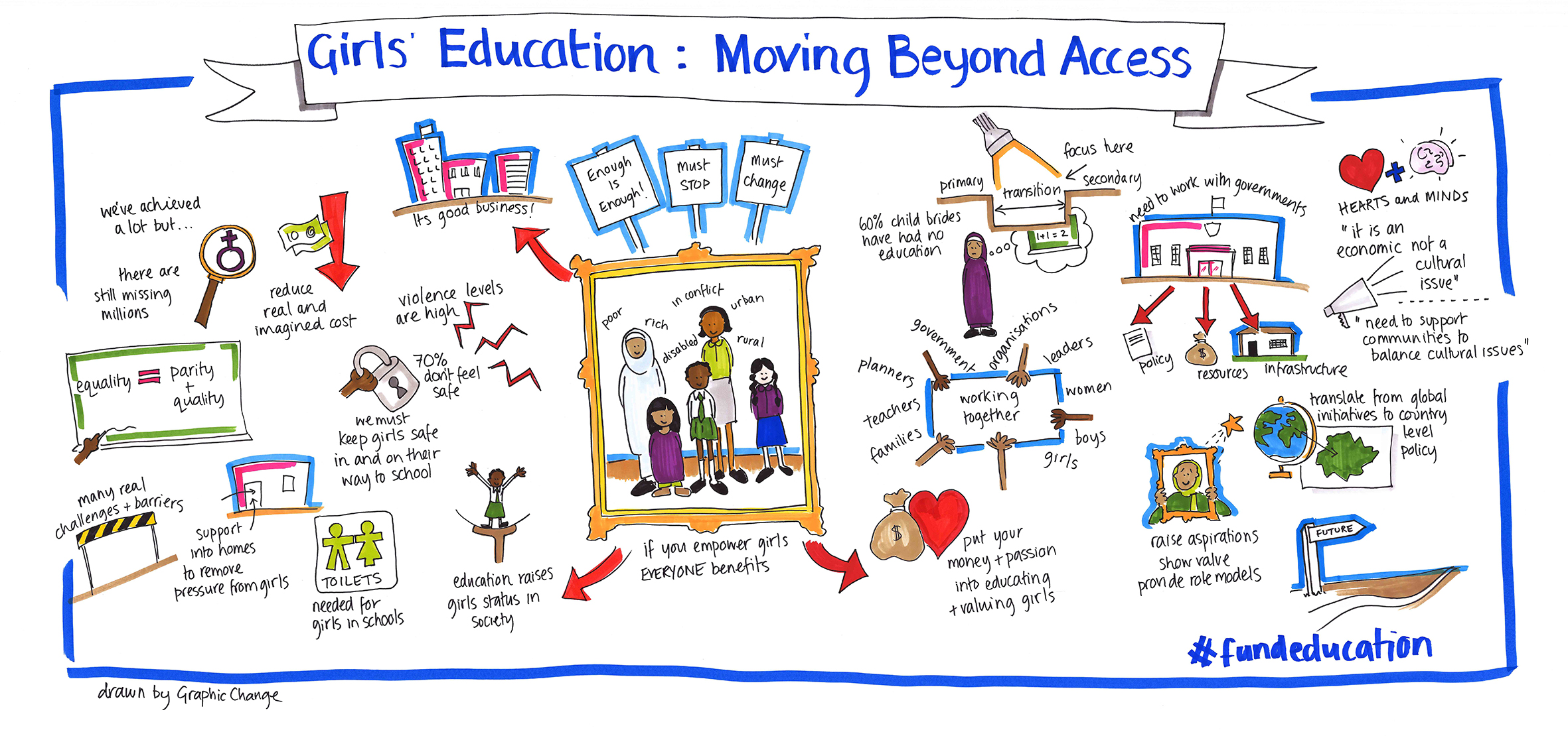 Moving Beyond Access f...