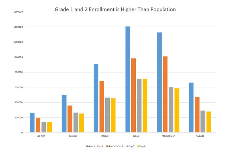 Graph showing Grade 1 and 2 Enrollment is Higher Than Population. Credit: Luis Crouch