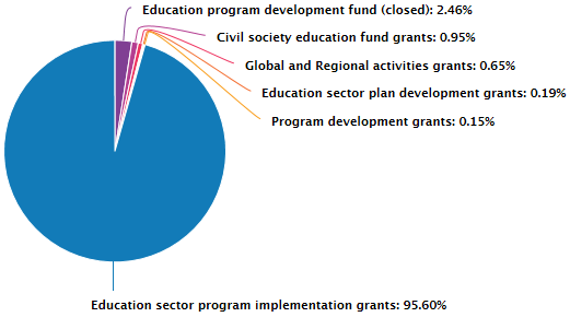 Cumulative GPE grant allocations by type of grants since 2003