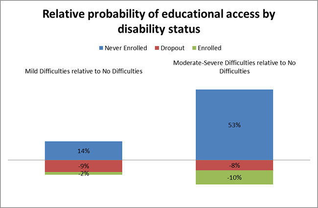 Relative probability of educational access by disability status