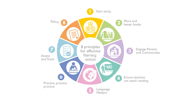 8 principles to ensure every child can read. Credit: Save the Children