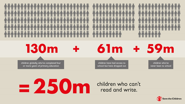 250 million children who can't read or write. Credit: Save the Children