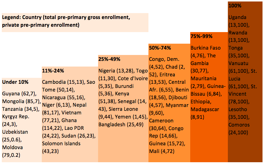 Public vs. non-public enrollment in pre-primary education (source: UIS)