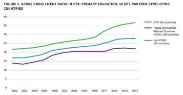 Gross enrollment ratio in pre-primary education in 65 GPE partner developing countries