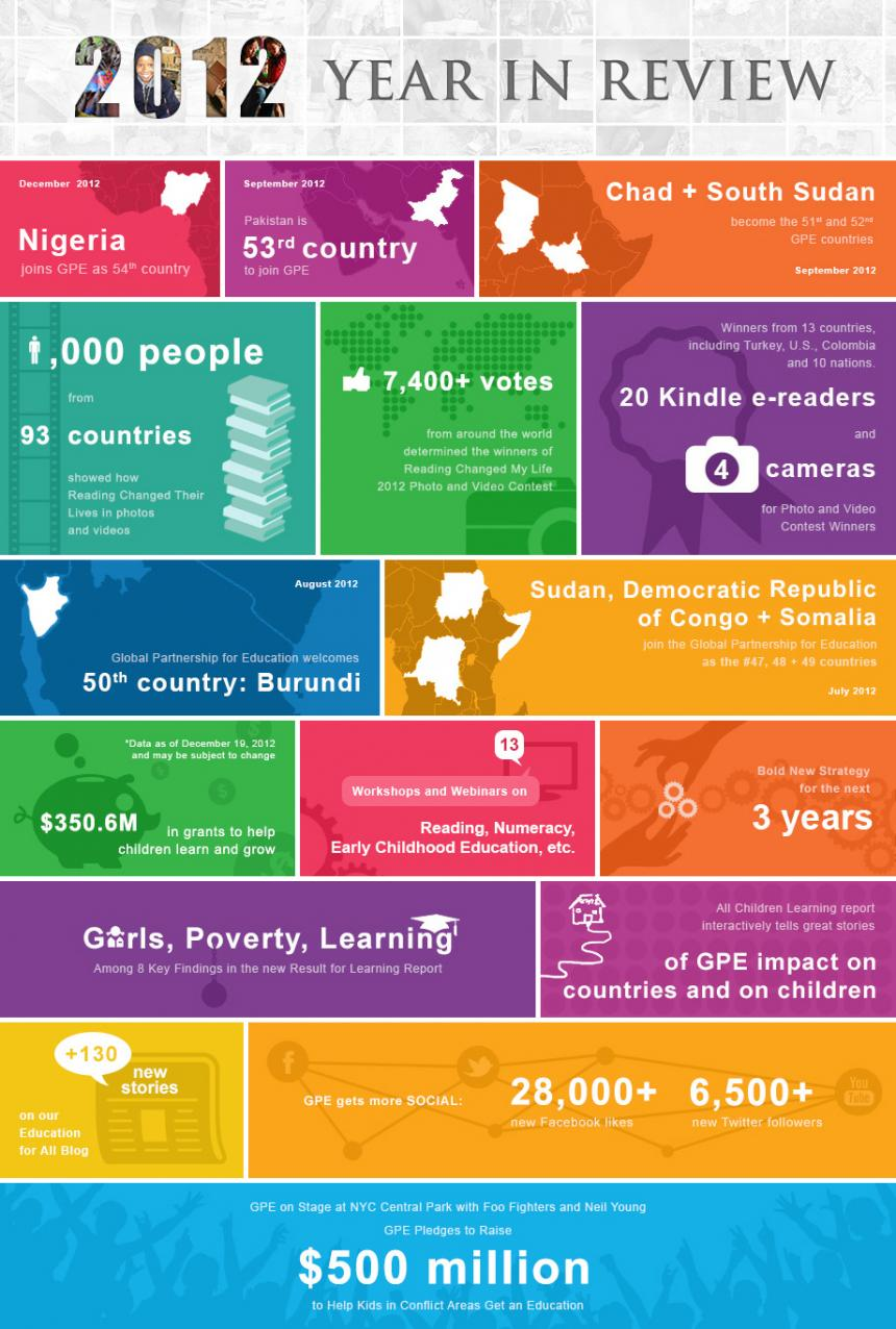 2012 Year in Review [INFOGRAPHIC]